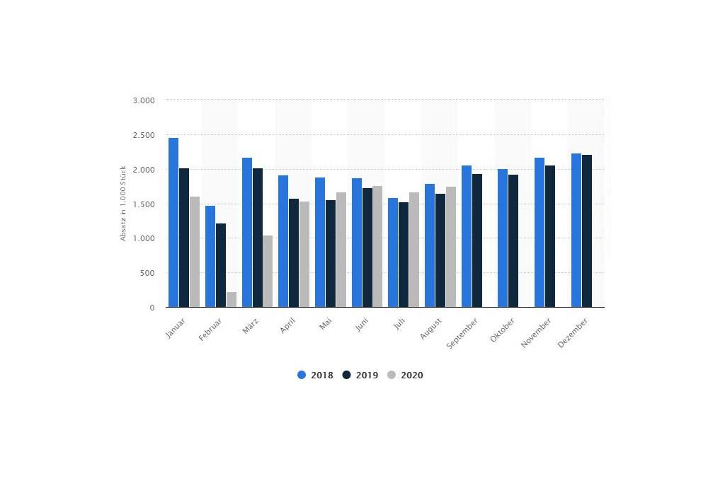 monatliche PKW-Neuzulassungen in der VRCh seit 2018 Quelle: statista.com